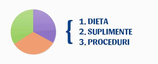 dieta suplimente proceduri